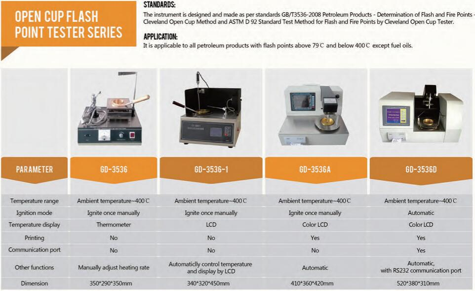 Two Kinds of Flash Point Tester & Related Testing Equipment